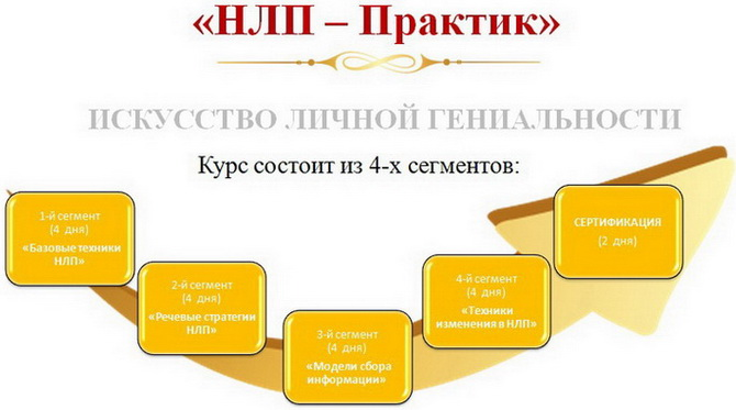 nlp-praktik