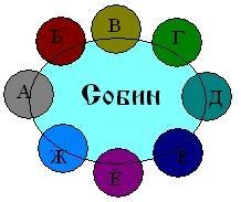 Рис. 3 – Круг Собина и Круги других людей