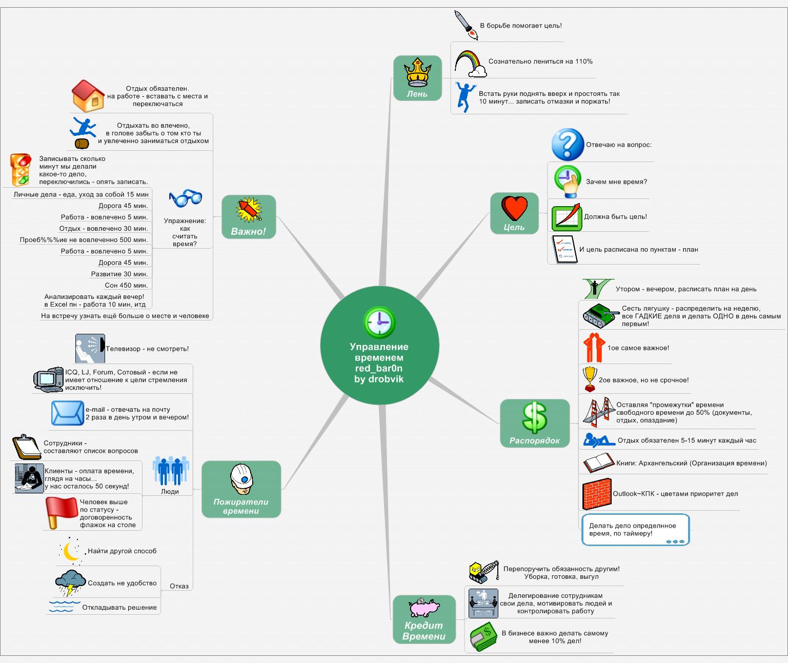 Менеджмент — Википедия