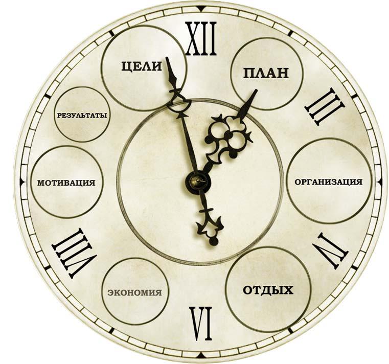Советы по планированию времени моему мнению