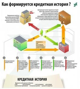kak_formiruetsya_kreditnaya_istoriya