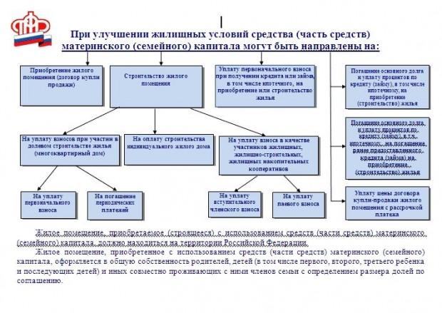 uluchshenie_jilichsnih_usloviy_